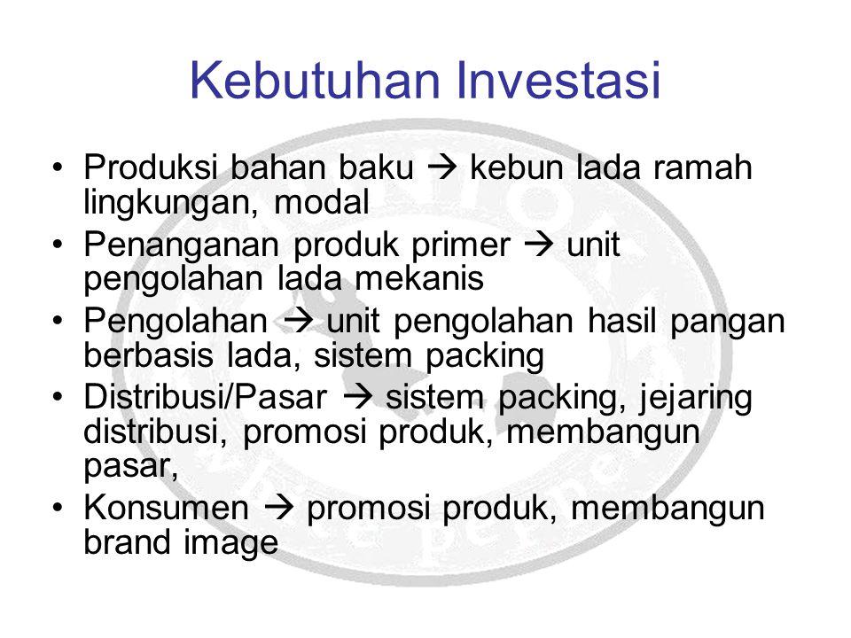 Kebutuhan Investasi Produksi bahan baku  kebun lada ramah lingkungan, modal Penanganan produk primer  unit pengolahan lada mekanis Pengolahan  unit
