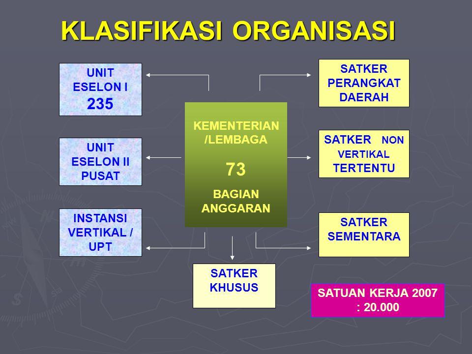 KLASIFIKASI ORGANISASI KEMENTERIAN /LEMBAGA 73 BAGIAN ANGGARAN UNIT ESELON I 235 INSTANSI VERTIKAL / UPT SATKER KHUSUS SATKER PERANGKAT DAERAH SATKER NON VERTIKAL TERTENTU SATKER SEMENTARA UNIT ESELON II PUSAT SATUAN KERJA 2007 : 20.000