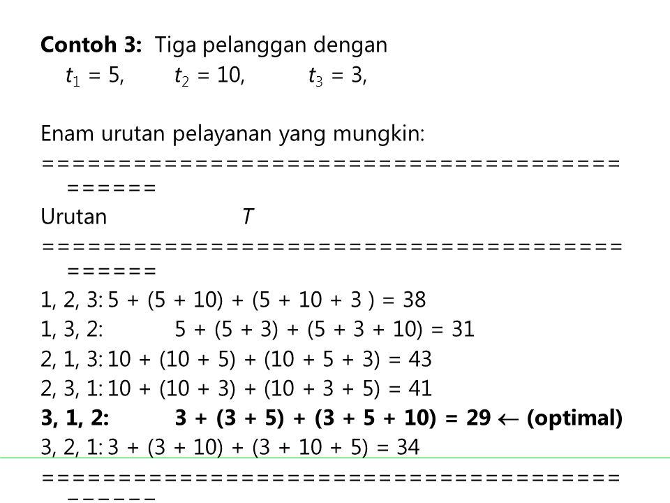 Contoh 3: Tiga pelanggan dengan t 1 = 5,t 2 = 10, t 3 = 3, Enam urutan pelayanan yang mungkin: ====================================== ====== UrutanT =