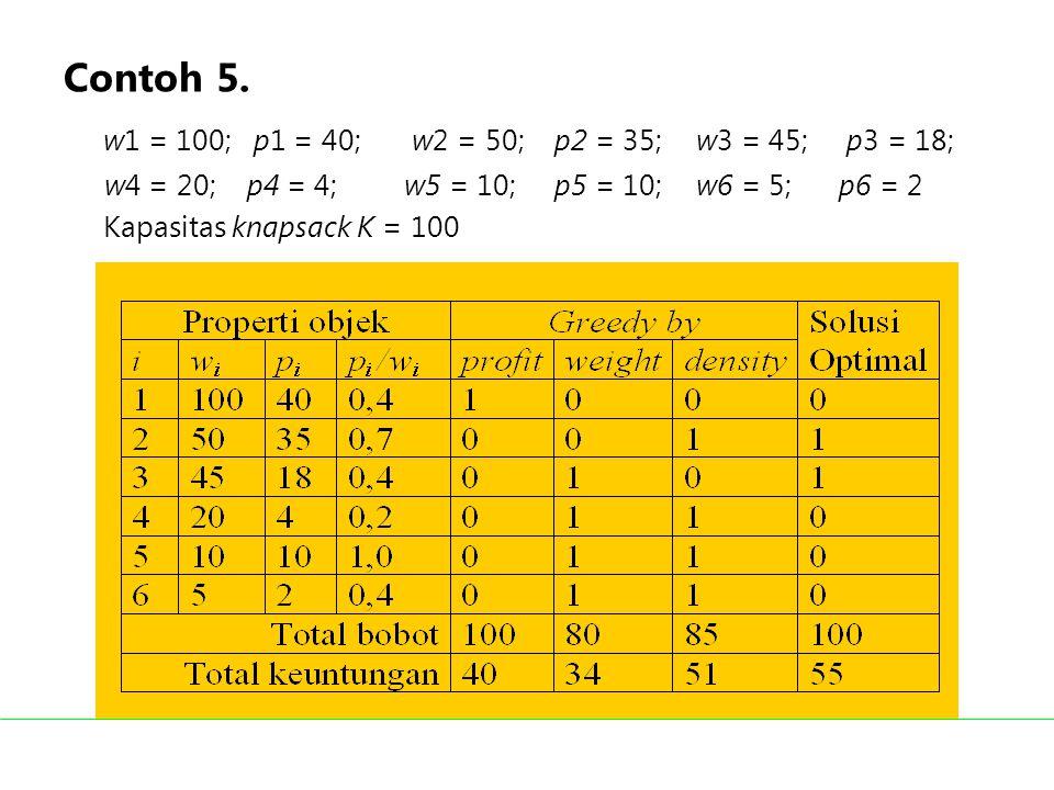 Contoh 5. w1 = 100; p1 = 40; w2 = 50; p2 = 35; w3 = 45; p3 = 18; w4 = 20; p4 = 4; w5 = 10; p5 = 10;w6 = 5; p6 = 2 Kapasitas knapsack K = 100 Ketiga st