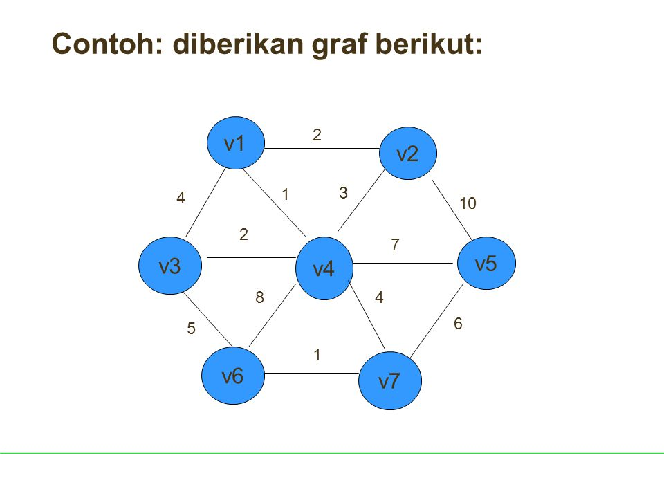 v4 v6 2 10 3 1 7 6 4 1 5 4 2 8 v5 v3 v7 v2 v1 Contoh: diberikan graf berikut: