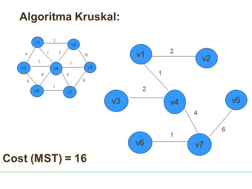 v4 v6 2 1 4 1 2 v5 v3 v7 v2 v1 Algoritma Kruskal: 6 Cost (MST) = 16