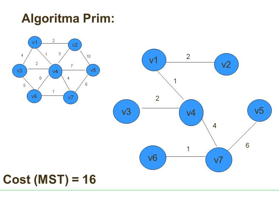 v4 v6 2 1 4 1 2 v5 v3 v7 v2 v1 Algoritma Prim: 4 6 Cost (MST) = 16