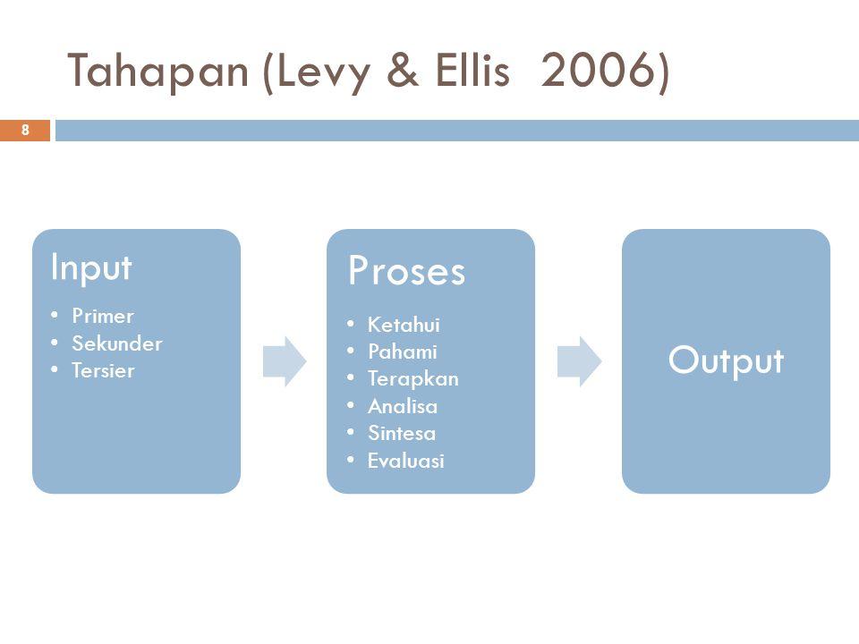 Tahapan (Levy & Ellis 2006) 8 Input Primer Sekunder Tersier Proses Ketahui Pahami Terapkan Analisa Sintesa Evaluasi Output