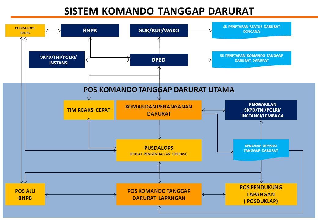 POS KOMANDO TANGGAP DARURAT UTAMA SISTEM KOMANDO TANGGAP DARURAT PERWAKILAN SKPD/TNI/POLRI/ INSTANSI/LEMBAGA GUB/BUP/WAKO BPBD PUSDALOPS (PUSAT PENGENDALIAN OPERASI) POS KOMANDO TANGGAP DARURAT LAPANGAN TIM REAKSI CEPAT SK PENETAPAN STATUS DARURAT BENCANA SK PENETAPAN KOMANDO TANGGAP DARURAT DARURAT RENCANA OPERASI TANGGAP DARURAT SKPD/TNI/POLRI/ INSTANSI POS PENDUKUNG LAPANGAN ( POSDUKLAP) POS AJU BNPB PUSDALOPS BNPB KOMANDAN PENANGANAN DARURAT