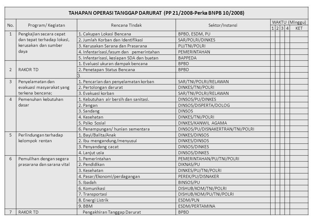 TAHAPAN OPERASI TANGGAP DARURAT (PP 21/2008-Perka BNPB 10/2008) No.Program/ KegiatanRencana TindakSektor/Instansi WAKTU (Minggu) 1234KET 1 Pengkajian secara cepat dan tepat terhadap lokasi, kerusakan dan sumber daya 1.