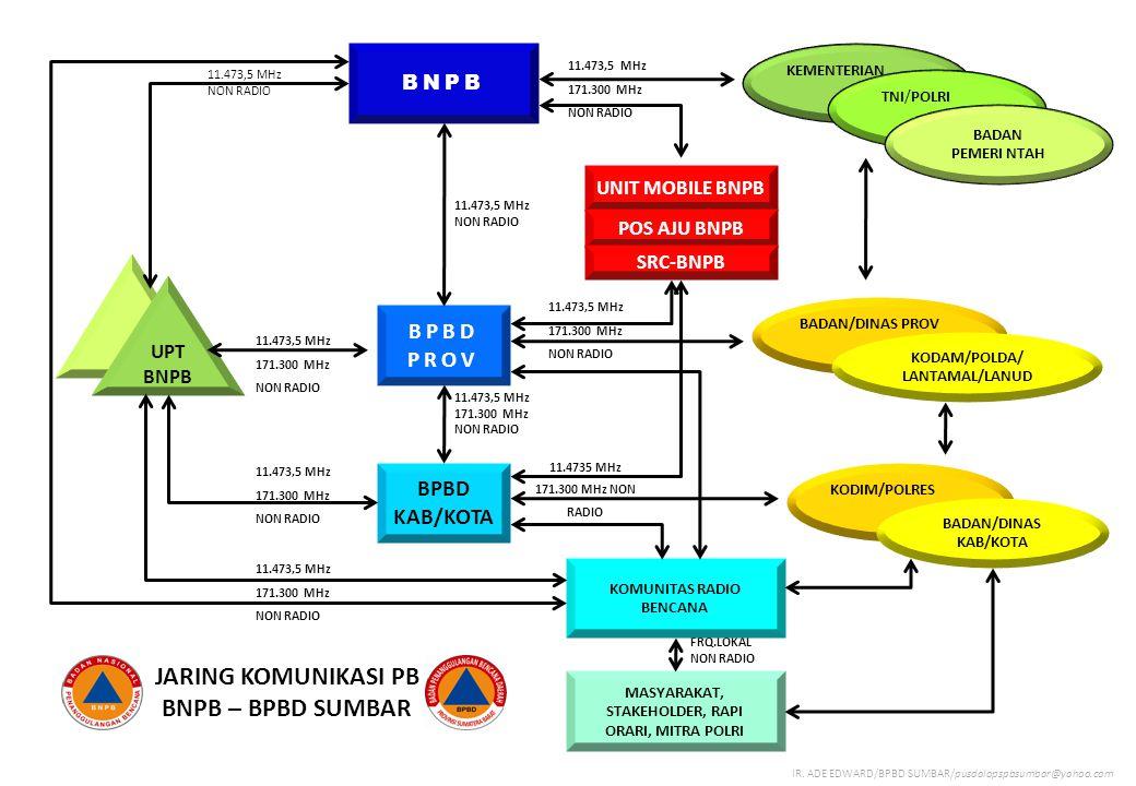 BNPB BPBD PROV BPBD KAB/KOTA UPT BNPB KEMENTERIAN TNI/POLRI BADAN PEMERI NTAH MASYARAKAT, STAKEHOLDER, RAPI ORARI, MITRA POLRI 11.473,5 MHz NON RADIO 11.473,5 MHz 171.300 MHz NON RADIO 11.473,5 MHz 171.300 MHz NON RADIO FRQ.LOKAL NON RADIO KOMUNITAS RADIO BENCANA UNIT MOBILE BNPB POS AJU BNPB SRC-BNPB BADAN/DINAS PROV KODAM/POLDA/ LANTAMAL/LANUD 11.473,5 MHz NON RADIO JARING KOMUNIKASI PB BNPB – BPBD SUMBAR KODIM/POLRES BADAN/DINAS KAB/KOTA 11.4735 MHz 171.300 MHz NON RADIO 11.473,5 MHz 171.300 MHz NON RADIO 11.473,5 MHz 171.300 MHz NON RADIO 11.473,5 MHz 171.300 MHz NON RADIO 11.473,5 MHz 171.300 MHz NON RADIO IR.