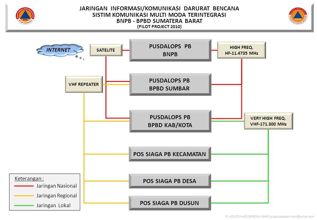 JARINGAN INFORMASI/KOMUNIKASI DARURAT BENCANA SISTIM KOMUNIKASI MULTI MODA TERINTEGRASI BNPB - BPBD SUMATERA BARAT (PILOT PROJECT 2010) IR.