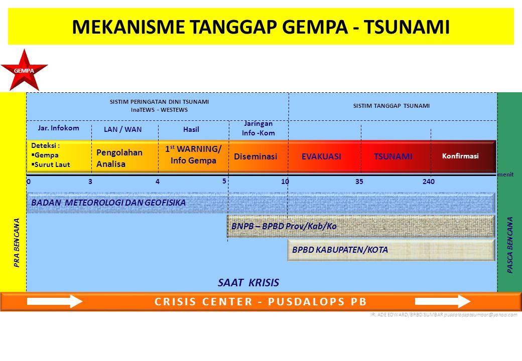 MEKANISME TANGGAP GEMPA - TSUNAMI 0 Deteksi :  Gempa  Surut Laut Pengolahan Analisa 1 st WARNING/ Info Gempa Diseminasi TSUNAMI Konfirmasi 10 5 34 Jar.