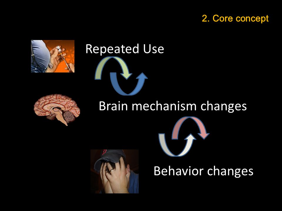 Repeated Use 2. Core concept Brain mechanism changes Behavior changes
