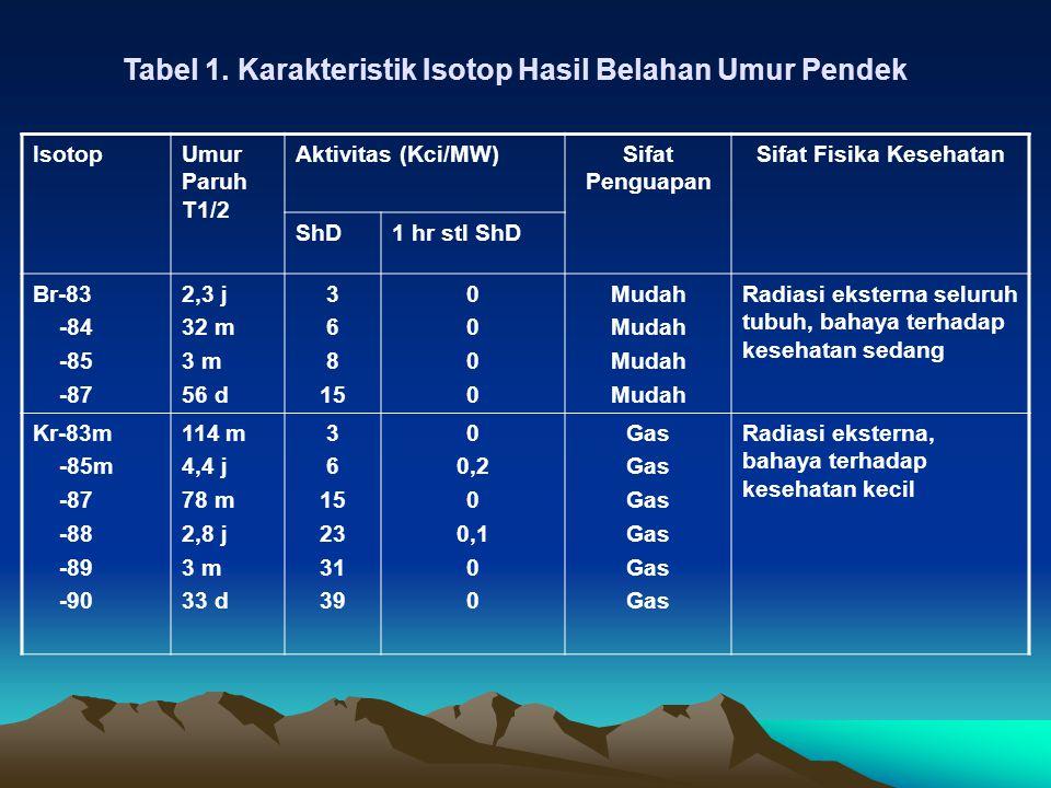 Tabel 1. Karakteristik Isotop Hasil Belahan Umur Pendek IsotopUmur Paruh T1/2 Aktivitas (Kci/MW)Sifat Penguapan Sifat Fisika Kesehatan ShD1 hr stl ShD