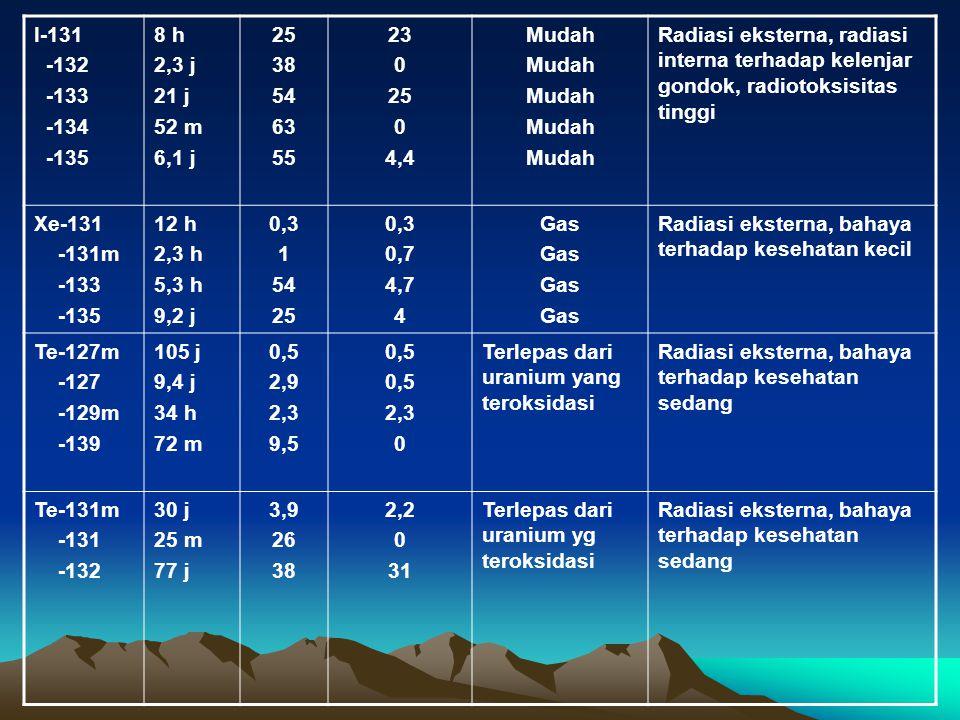I-131 -132 -133 -134 -135 8 h 2,3 j 21 j 52 m 6,1 j 25 38 54 63 55 23 0 25 0 4,4 Mudah Radiasi eksterna, radiasi interna terhadap kelenjar gondok, rad