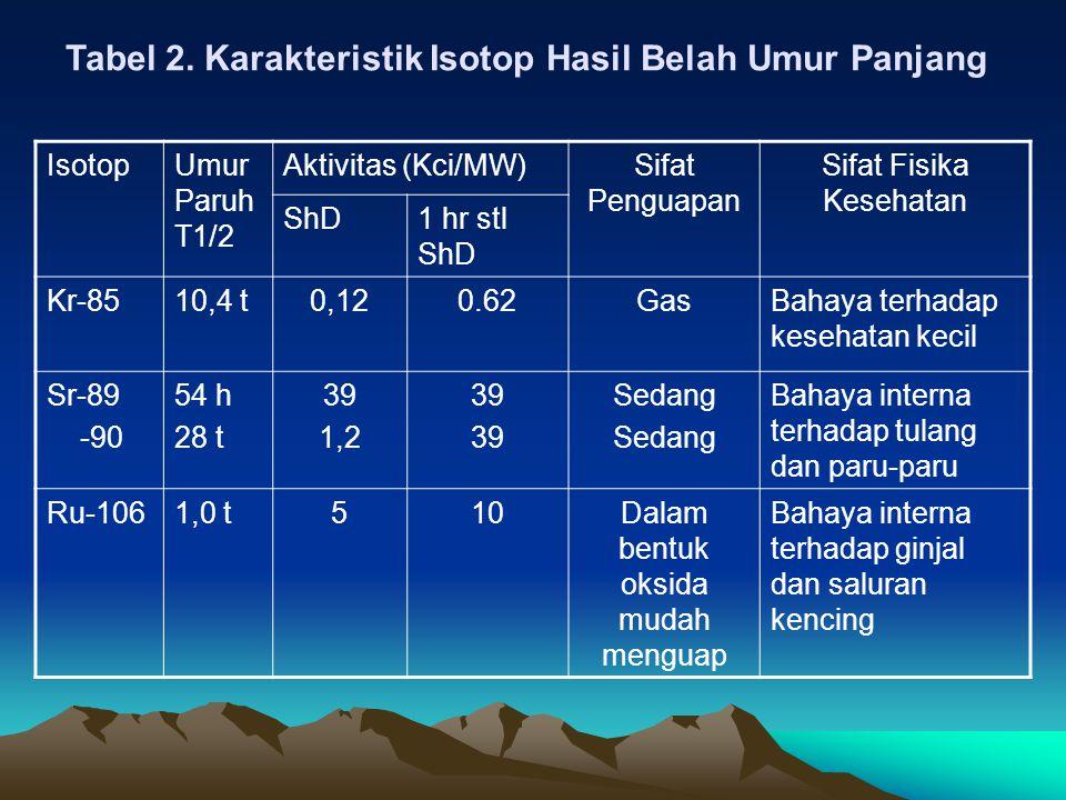 Tabel 2. Karakteristik Isotop Hasil Belah Umur Panjang IsotopUmur Paruh T1/2 Aktivitas (Kci/MW)Sifat Penguapan Sifat Fisika Kesehatan ShD1 hr stl ShD