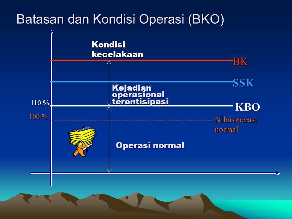 Batasan dan Kondisi Operasi (BKO) Batasan dan Kondisi Operasi (BKO) 100 % 100 % Nilai operasi normal 110 % 110 % KBO KBO SSK SSK BK BK Kondisi kecelak
