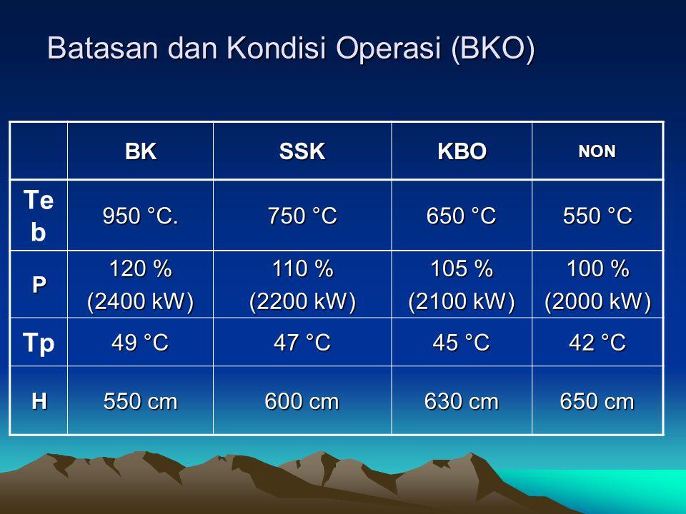Batasan dan Kondisi Operasi (BKO) BKSSKKBONON TebTeb 950 °C. 750 °C 650 °C 550 °C P 120 % (2400 kW) 110 % (2200 kW) 105 % (2100 kW) 100 % (2000 kW) Tp
