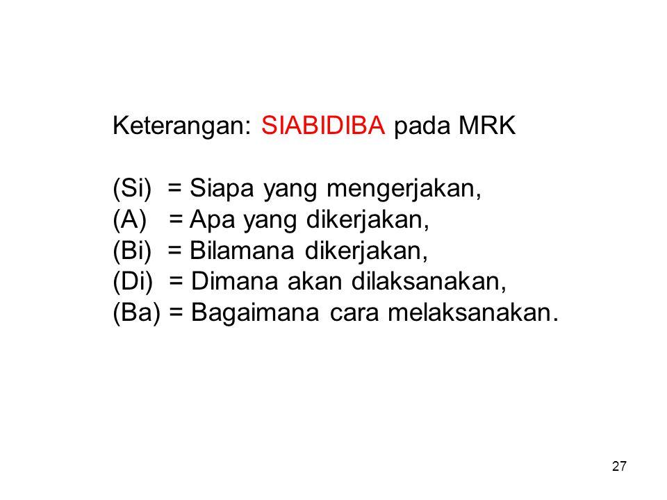 Keterangan: SIABIDIBA pada MRK (Si) = Siapa yang mengerjakan, (A) = Apa yang dikerjakan, (Bi) = Bilamana dikerjakan, (Di) = Dimana akan dilaksanakan,