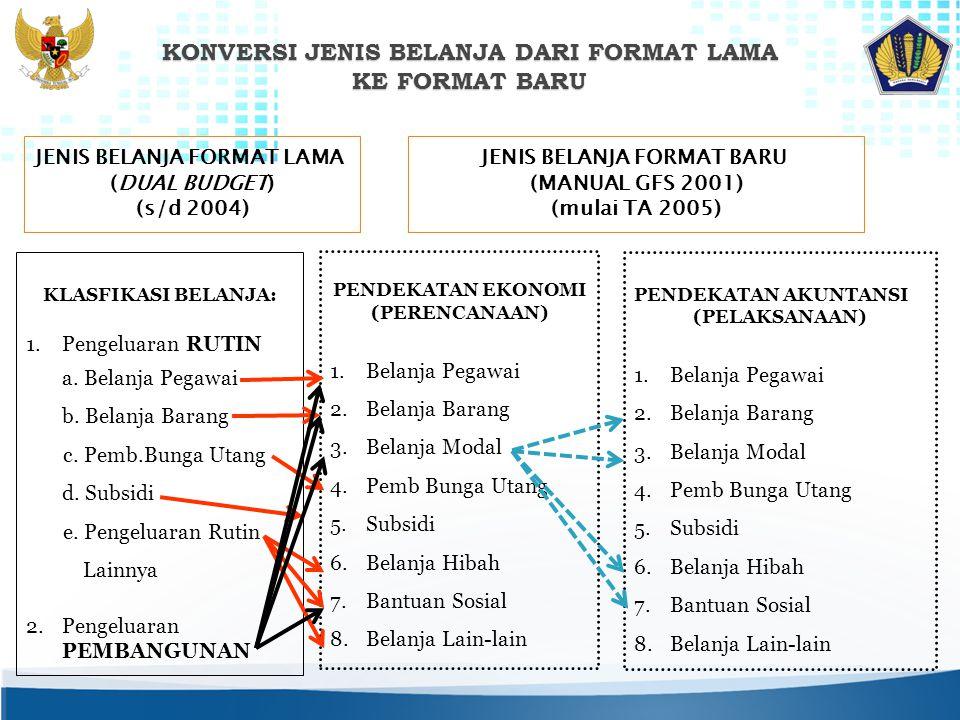 JENIS BELANJA FORMAT LAMA (DUAL BUDGET) (s/d 2004) JENIS BELANJA FORMAT BARU (MANUAL GFS 2001) (mulai TA 2005) KLASFIKASI BELANJA: 1.Pengeluaran RUTIN