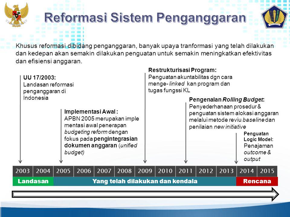 2003200420052006200720082009201020112012201320142015 LandasanYang telah dilakukan dan kendalaRencana UU 17/2003: Landasan reformasi penganggaran di In