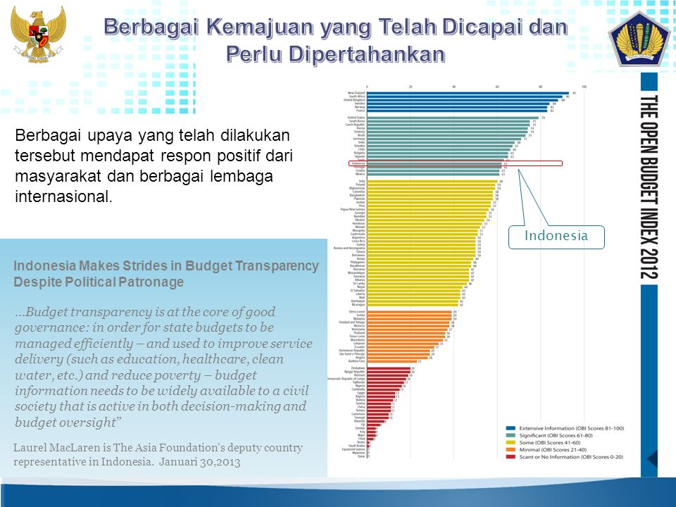 Indonesia Makes Strides in Budget Transparency Despite Political Patronage...Budget transparency is at the core of good governance: in order for state budgets to be managed efficiently – and used to improve service delivery (such as education, healthcare, clean water, etc.) and reduce poverty – budget information needs to be widely available to a civil society that is active in both decision-making and budget oversight Laurel MacLaren is The Asia Foundation's deputy country representative in Indonesia.