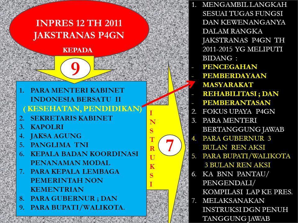 INPRES 12 TH 2011 JAKSTRANAS P4GN 1.PARA MENTERI KABINET INDONESIA BERSATU II ( KESEHATAN, PENDIDIKAN ) 2.SEKRETARIS KABINET 3.KAPOLRI 4.JAKSA AGUNG 5.PANGLIMA TNI 6.KEPALA BADAN KOORDINASI PENANAMAN MODAL 7.PARA KEPALA LEMBAGA PEMERINTAH NON KEMENTRIAN 8.PARA GUBERNUR ; DAN 9.PARA BUPATI/WALIKOTA.