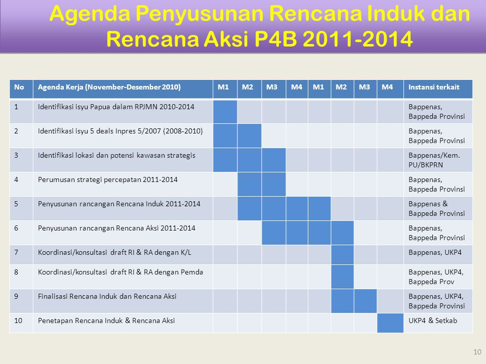 Agenda Penyusunan Rencana Induk dan Rencana Aksi P4B 2011-2014 NoAgenda Kerja (November-Desember 2010)M1M2M3M4M1M2M3M4Instansi terkait 1Identifikasi i