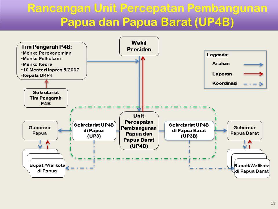 Rancangan Unit Percepatan Pembangunan Papua dan Papua Barat (UP4B) Wakil Presiden Unit Percepatan Pembangunan Papua dan Papua Barat (UP4B) Gubernur Pa