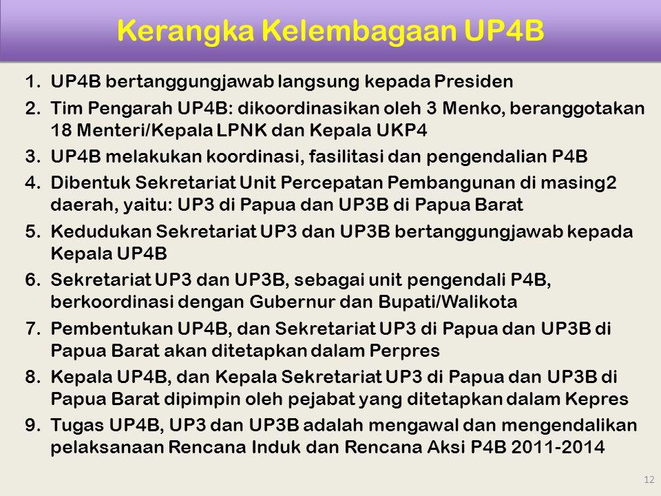 Kerangka Kelembagaan UP4B 1.UP4B bertanggungjawab langsung kepada Presiden 2.Tim Pengarah UP4B: dikoordinasikan oleh 3 Menko, beranggotakan 18 Menteri