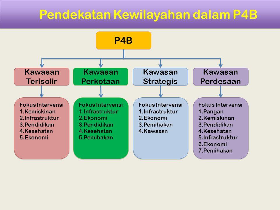 Pendekatan Kewilayahan dalam P4B P4B Fokus Intervensi 1.Kemiskinan 2.Infrastruktur 3.Pendidikan 4.Kesehatan 5.Ekonomi Fokus Intervensi 1.Kemiskinan 2.