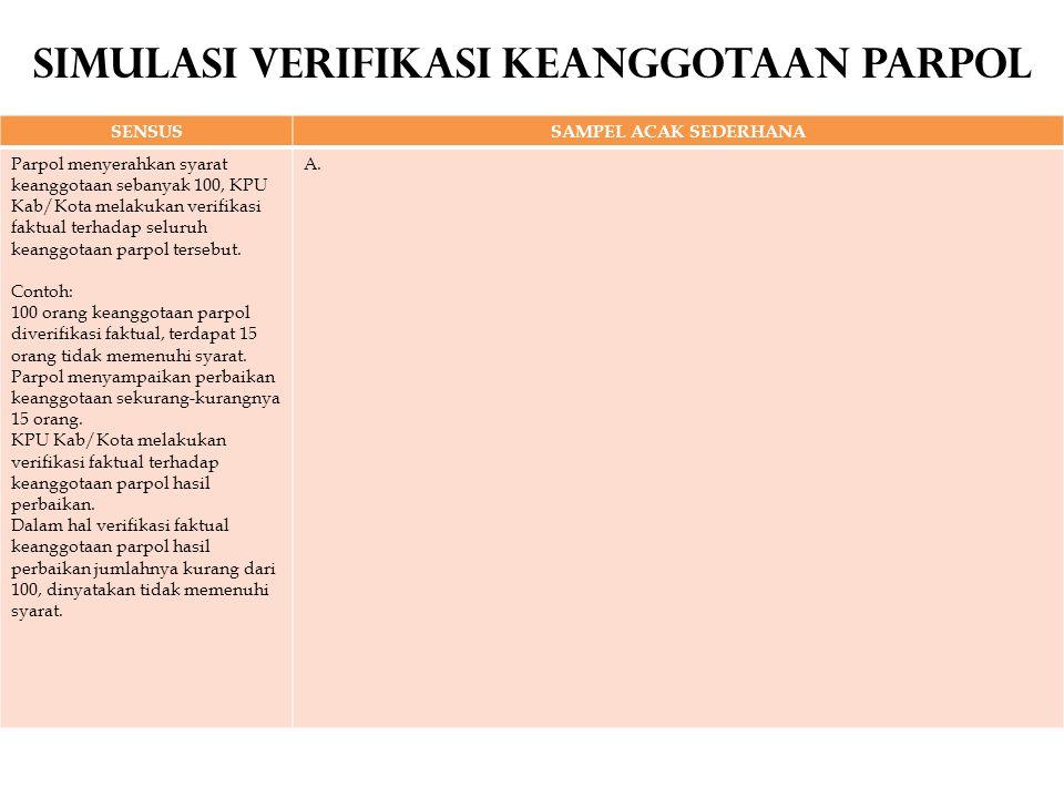 Simulasi Verifikasi Keanggotaan Parpol SENSUSSAMPEL ACAK SEDERHANA Parpol menyerahkan syarat keanggotaan sebanyak 100, KPU Kab/Kota melakukan verifikasi faktual terhadap seluruh keanggotaan parpol tersebut.