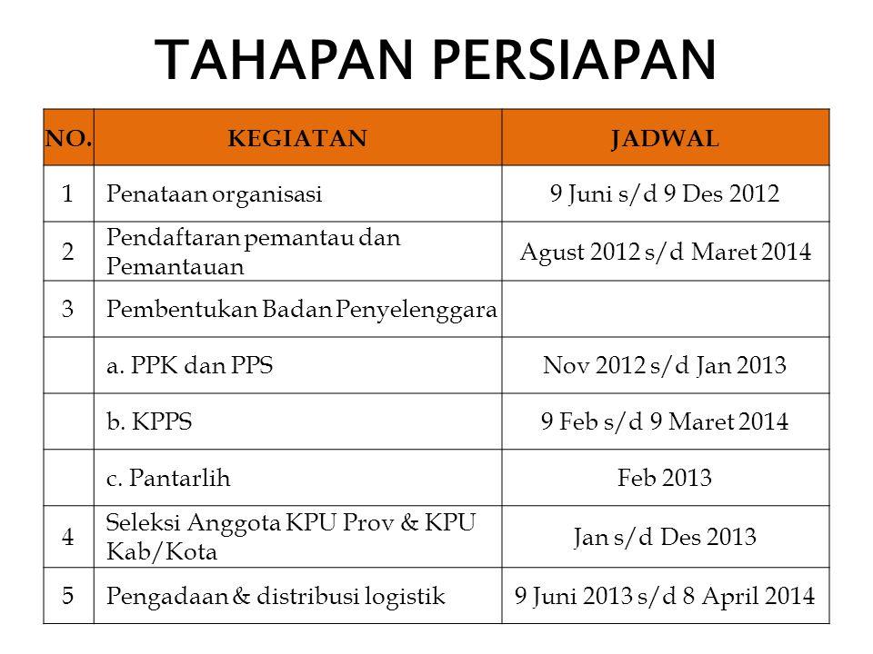 TAHAPAN PERSIAPAN NO.KEGIATANJADWAL 1Penataan organisasi9 Juni s/d 9 Des 2012 2 Pendaftaran pemantau dan Pemantauan Agust 2012 s/d Maret 2014 3Pembentukan Badan Penyelenggara a.