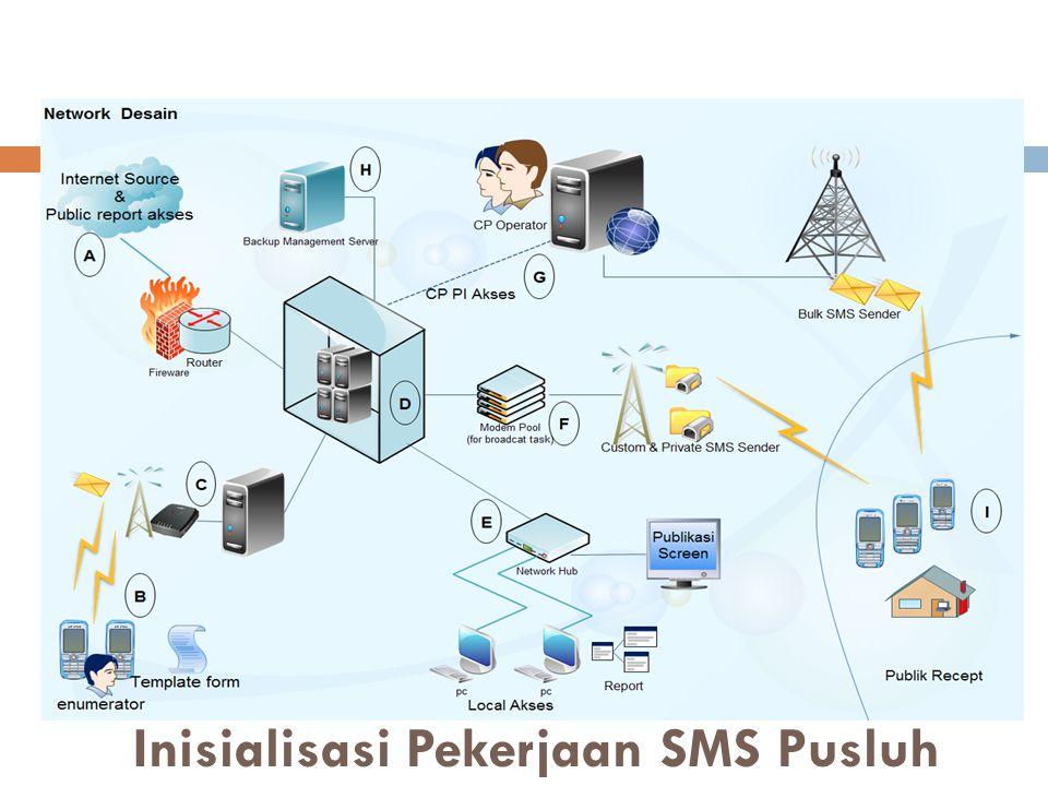 Inisialisasi Pekerjaan SMS Pusluh