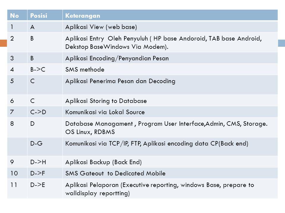 NoPosisiKeterangan 1AAplikasi View (web base) 2BAplikasi Entry Oleh Penyuluh ( HP base Andoroid, TAB base Android, Dekstop BaseWindows Via Modem). 3BA