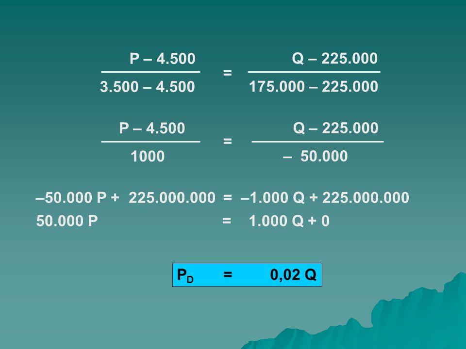Fungsi Penawaran : P S = a + bQ P – P1 P2 – P1 Q – Q1 Q2 – Q1 PS = 8.000 – 0,02 Q RUMUS : =