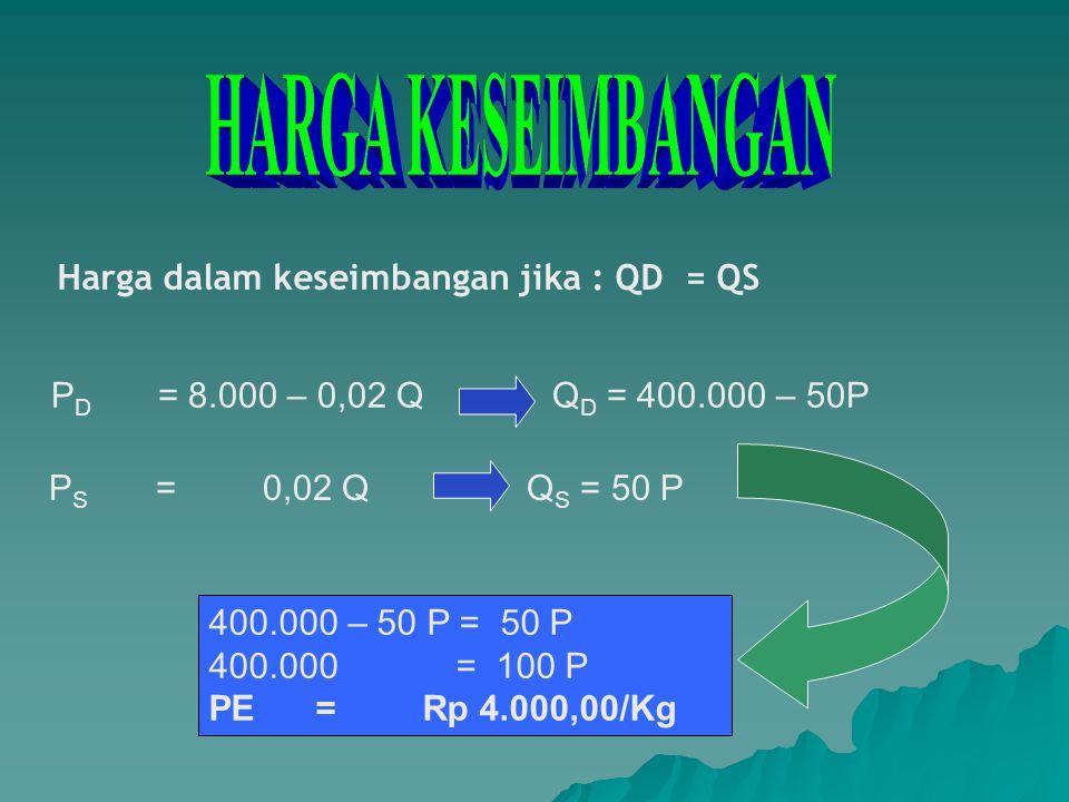 P – 4.500 3.500 – 4.500 = Q – 225.000 175.000 – 225.000 P – 4.500 1000 = Q – 225.000 – 50.000 –50.000 P + 225.000.000= –1.000 Q + 225.000.000 50.000 P = 1.000 Q + 0 P D =0,02 Q