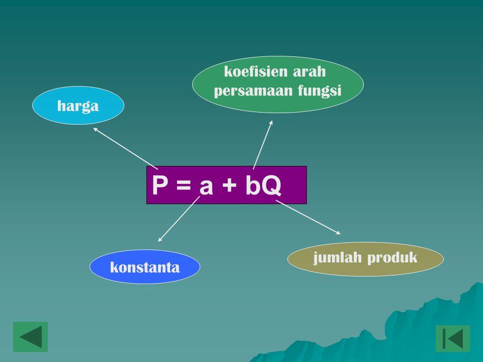 P = a + bQ harga konstanta jumlah produk koefisien arah persamaan fungsi