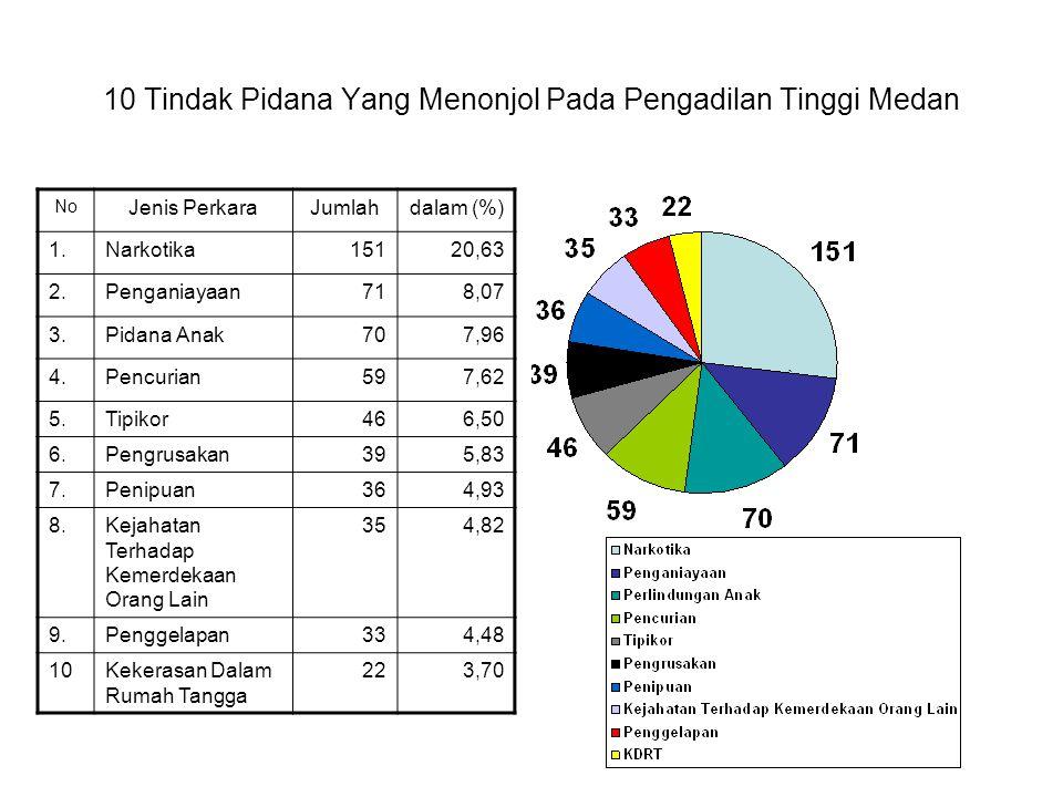 10 Tindak Pidana Yang Menonjol Pada Pengadilan Tinggi Medan No Jenis PerkaraJumlahdalam (%) 1.Narkotika15120,63 2.Penganiayaan718,07 3.Pidana Anak707,