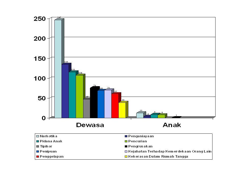 5 Jenis Perkara Perdata Yang Menonjol Pada Pengadilan Negeri Se- Sumatera Utara NoJenis PerkaraJumlahdalam (%) 1.Perceraian76932,75 2.Tanah50021,29 3.Perbuatan Melawan Hukum 36615,58 4.Wanprestasi1536,51 5.Warisan813,44