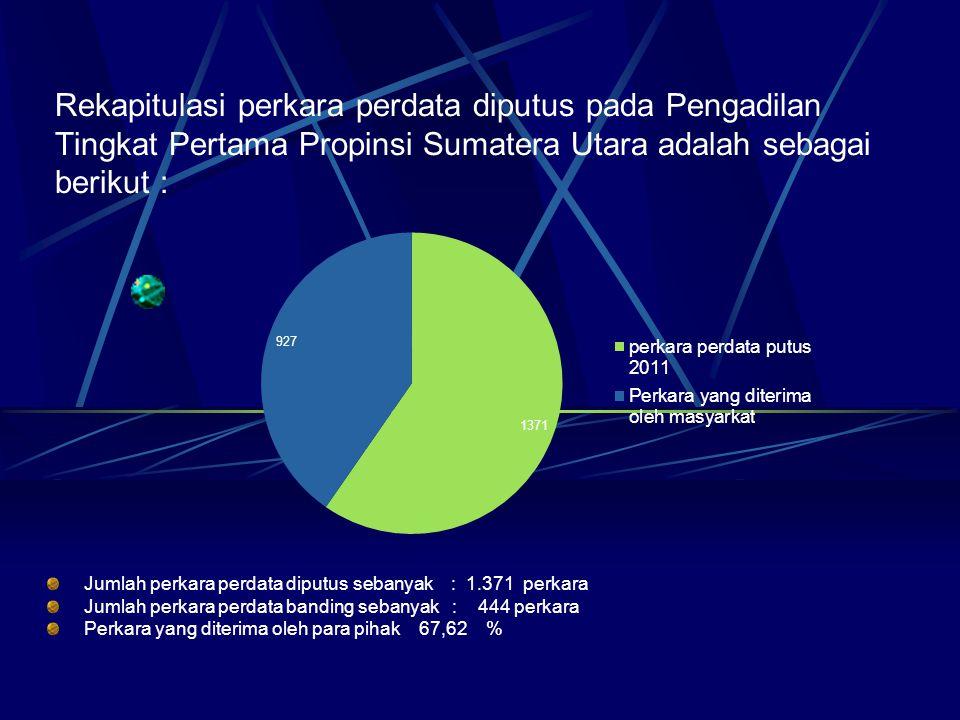 Rekapitulasi perkara perdata diputus pada Pengadilan Tingkat Pertama Propinsi Sumatera Utara adalah sebagai berikut : Jumlah perkara perdata diputus s