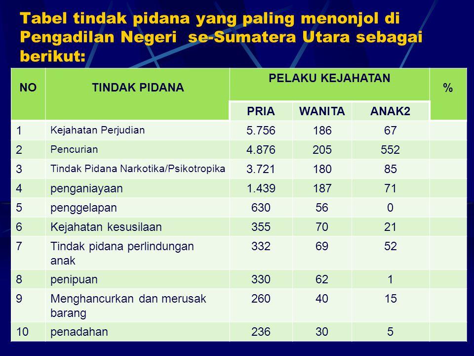 Tabel tindak pidana yang paling menonjol di Pengadilan Negeri se-Sumatera Utara sebagai berikut: NOTINDAK PIDANA PELAKU KEJAHATAN % PRIAWANITAANAK2 1