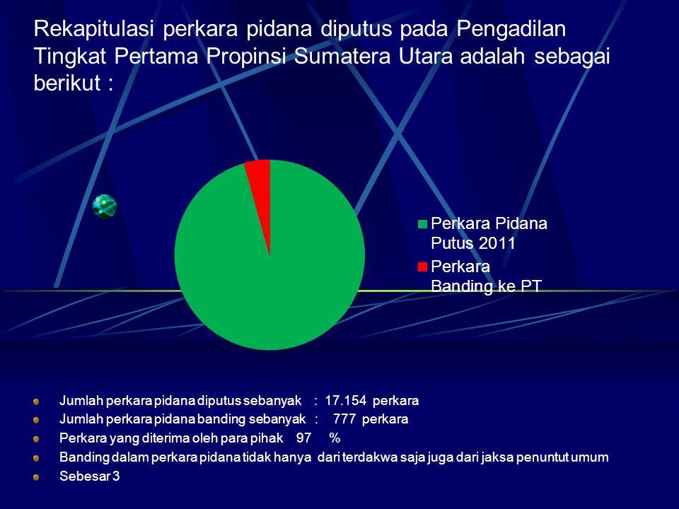 Rekapitulasi perkara pidana diputus pada Pengadilan Tingkat Pertama Propinsi Sumatera Utara adalah sebagai berikut : Jumlah perkara pidana diputus seb
