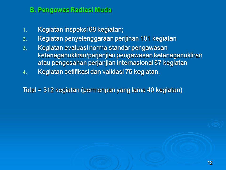12 B. Pengawas Radiasi Muda 1. Kegiatan inspeksi 68 kegiatan; 2. Kegiatan penyelenggaraan perijinan 101 kegiatan 3. Kegiatan evaluasi norma standar pe