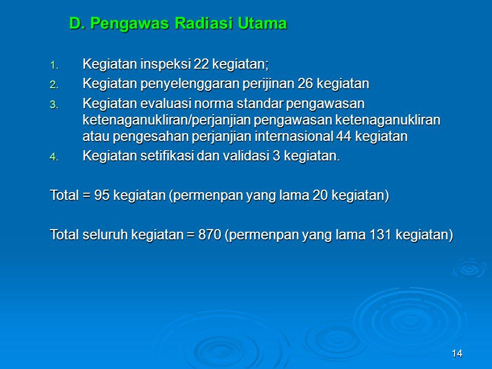 14 D. Pengawas Radiasi Utama 1. Kegiatan inspeksi 22 kegiatan; 2. Kegiatan penyelenggaran perijinan 26 kegiatan 3. Kegiatan evaluasi norma standar pen