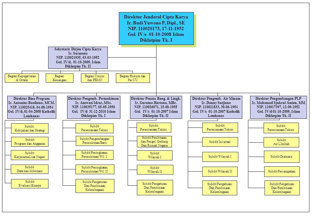 Direktur Jenderal Cipta Karya Ir. Budi Yuwono P, Dipl., SE NIP. 110020173, 17-11-1952 Gol. IV/e 01-10-2008 Islam Diklatpim Tk. I Direktur Jenderal Cip