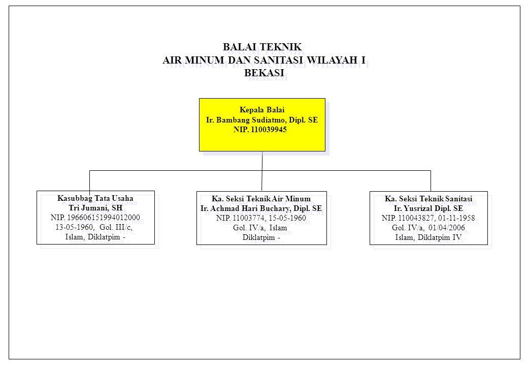Kepala Balai Ir.Djoko Murwanto, Dipl. SE NIP. 110026108 Kepala Balai Ir.