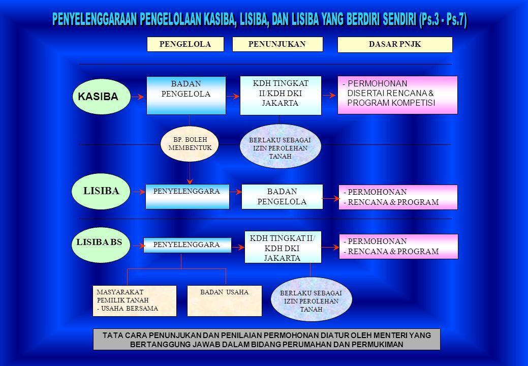 BP. BOLEH MEMBENTUK PENUNJUKANDASAR PNJK BADAN PENGELOLA KDH TINGKAT II/KDH DKI JAKARTA - PERMOHONAN DISERTAI RENCANA & PROGRAM KOMPETISI PENYELENGGAR