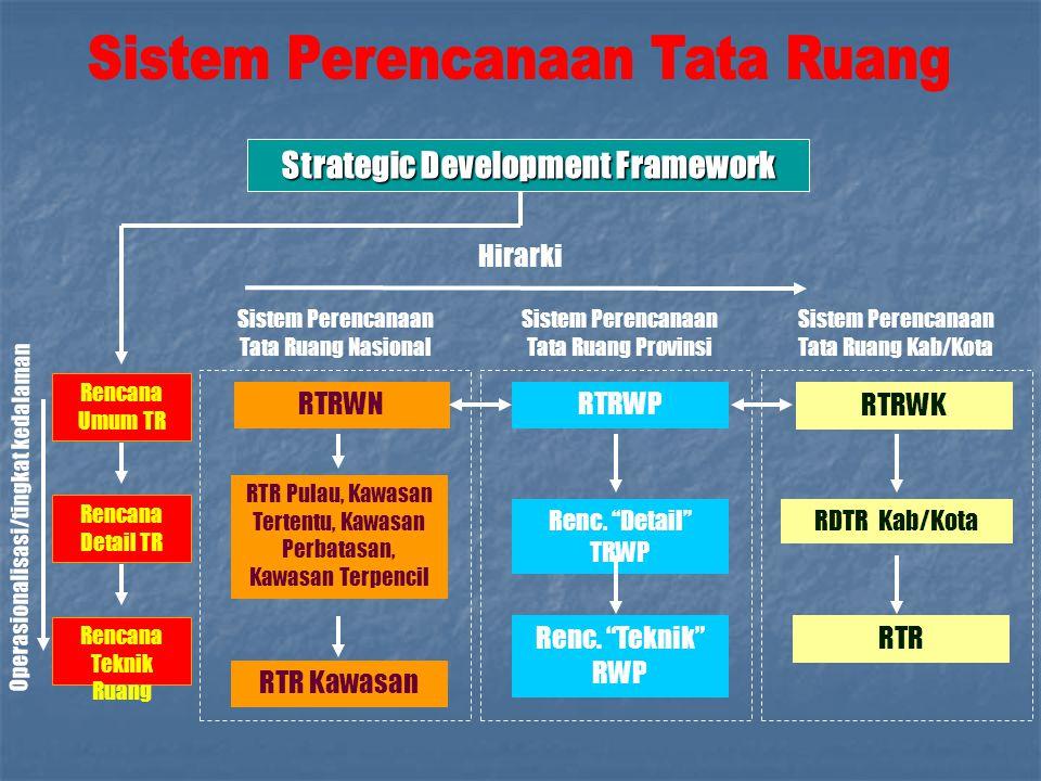 Strategic Development Framework RTRWNRTRWP RTRWK Sistem Perencanaan Tata Ruang Nasional Sistem Perencanaan Tata Ruang Provinsi Sistem Perencanaan Tata
