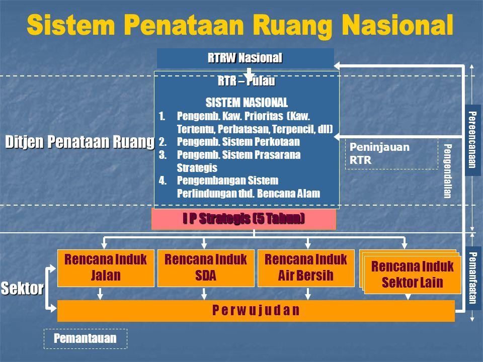 Rencana Induk Jalan Rencana Induk SDA Rencana Induk Air Bersih I P Strategis (5 Tahun) P e r w u j u d a n Pemantauan RTR – Pulau SISTEM NASIONAL 1.Pe