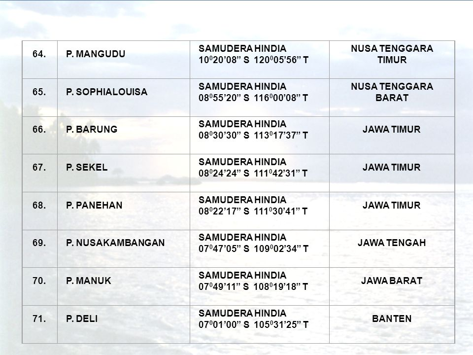 "64.P. MANGUDU SAMUDERA HINDIA 10 0 20'08"" S 120 0 05'56"" T NUSA TENGGARA TIMUR 65.P. SOPHIALOUISA SAMUDERA HINDIA 08 0 55'20"" S 116 0 00'08"" T NUSA TE"