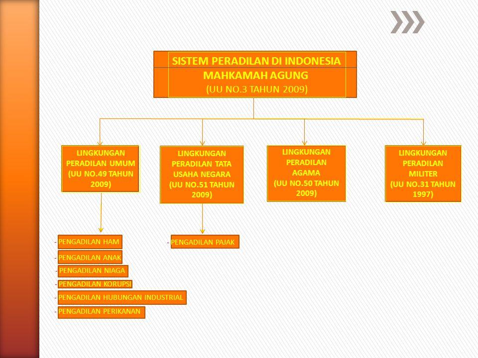 SISTEM PERADILAN DI INDONESIA MAHKAMAH AGUNG (UU NO.3 TAHUN 2009) LINGKUNGAN PERADILAN MILITER (UU NO.31 TAHUN 1997) LINGKUNGAN PERADILAN AGAMA (UU NO
