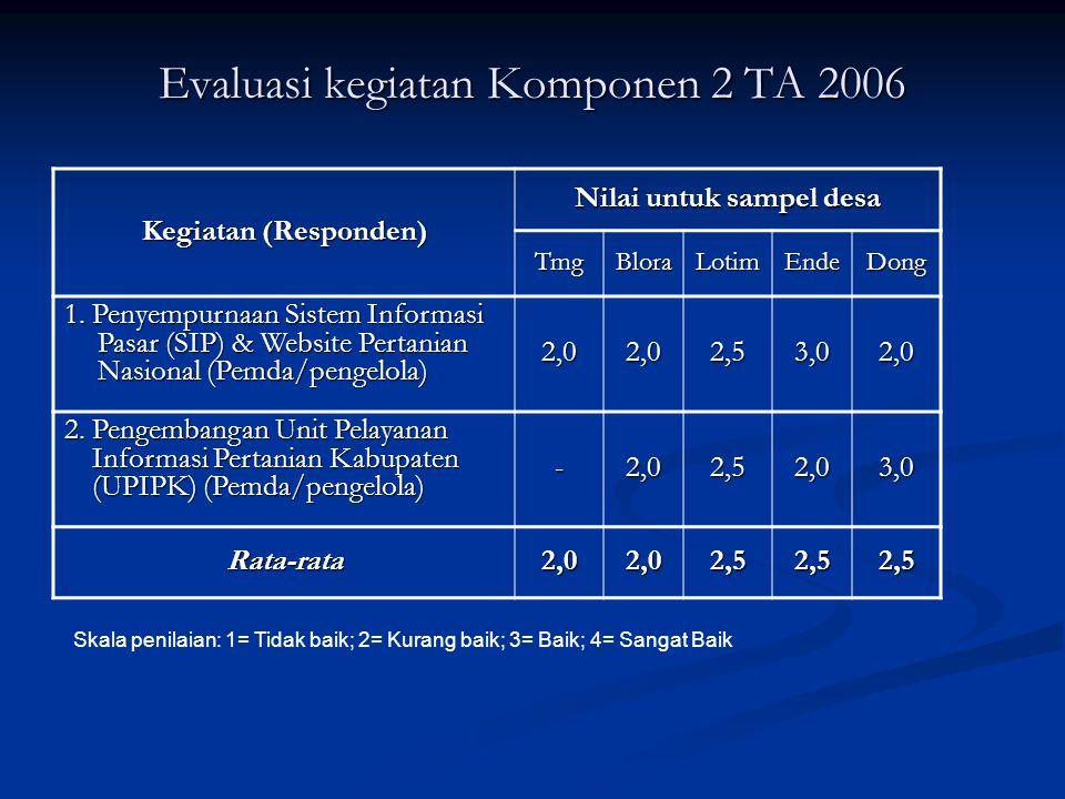Evaluasi kegiatan Komponen 2 TA 2006 Kegiatan (Responden) Nilai untuk sampel desa TmgBloraLotimEndeDong 1. Penyempurnaan Sistem Informasi Pasar (SIP)